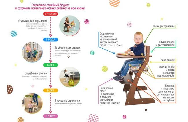 Преимущества стула Усура