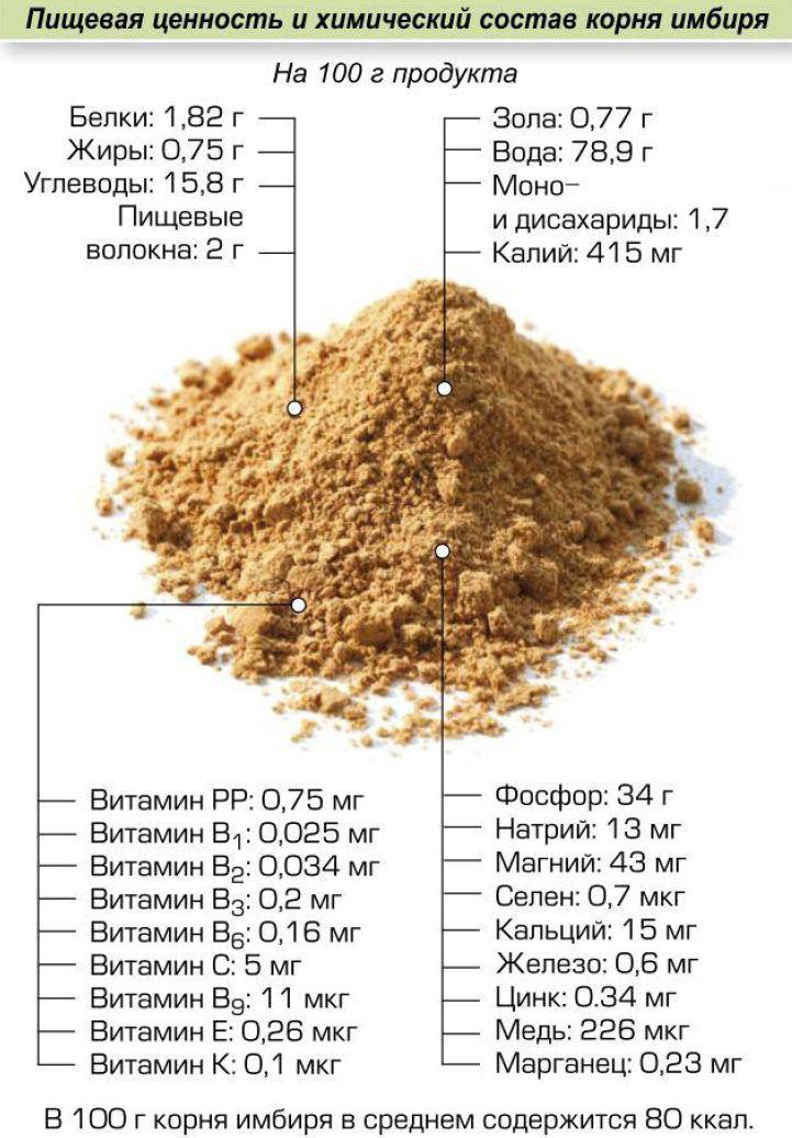 Полезные вещества в имбире
