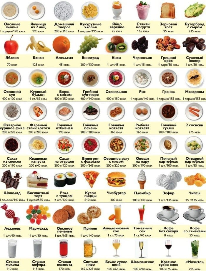 Таблица калорийности основных продуктов питания