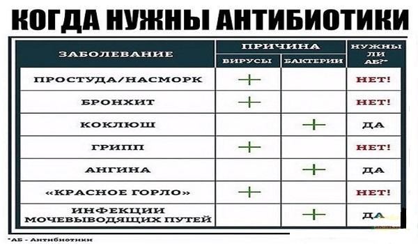 Доктор Комаровский об опасности антибиотиков