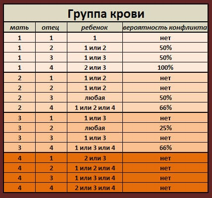 Таблица вероятности резус-конфликта