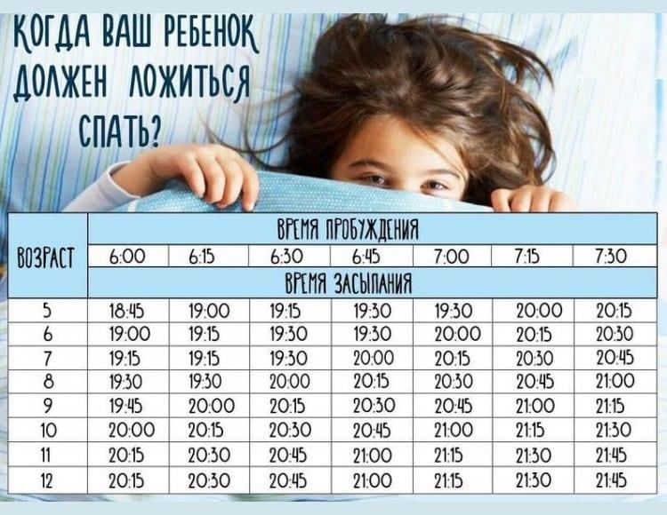 Время засыпания и пробуждения ребенка
