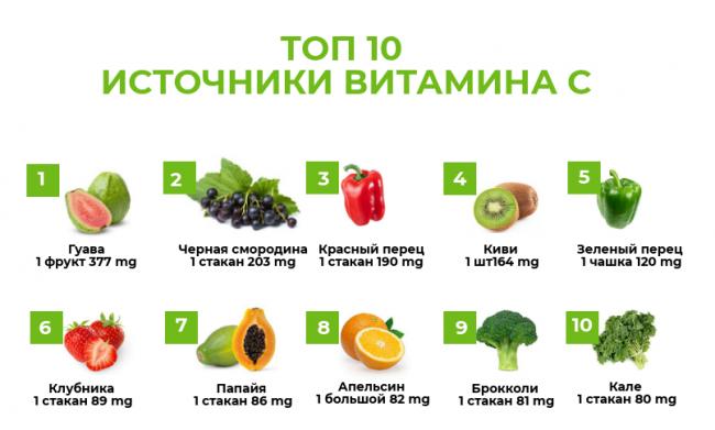 Топ 10 источников витамина С