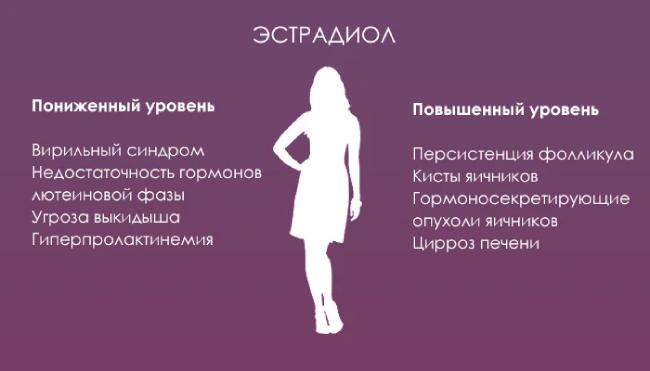 Влияние эстрадиола на женский организм