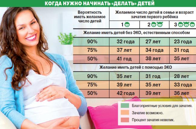 Зачатие ребенка по возрасту