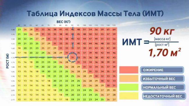 Таблица ИМТ