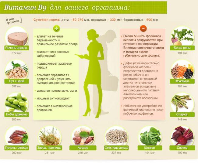 Фолиевая кислота - В9 -для вашего организма