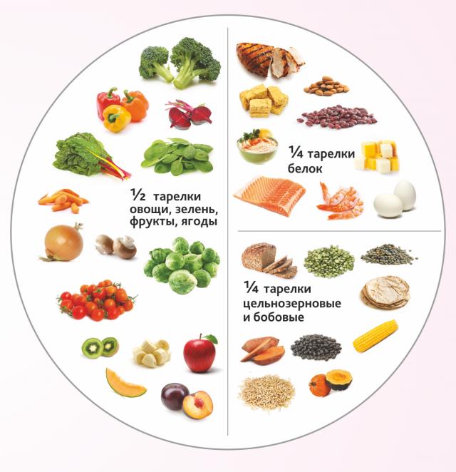 Сбалансированная диета для беременной