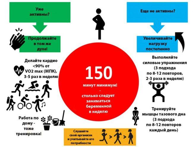 Польза спорта для беременных
