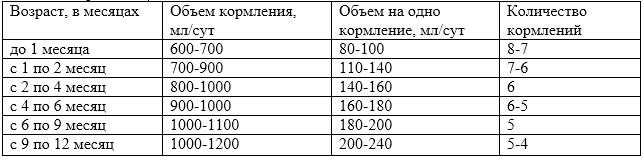 Объем и количество кормлений по возрасту