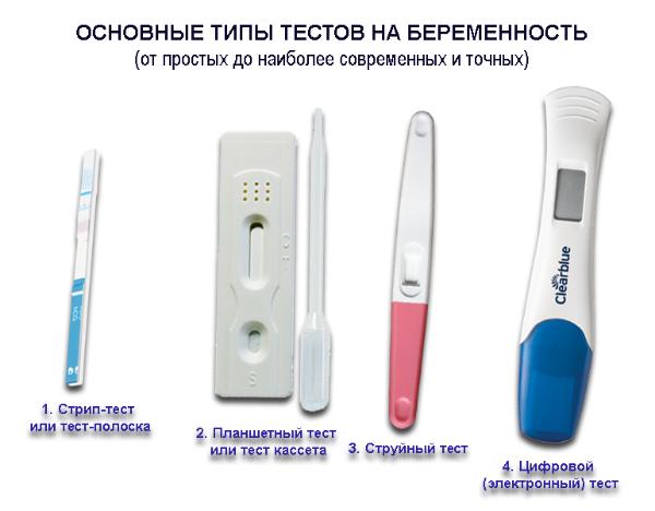 Типы тестов на беременность