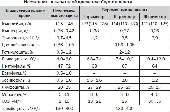 Изменение показателей крови при беременности