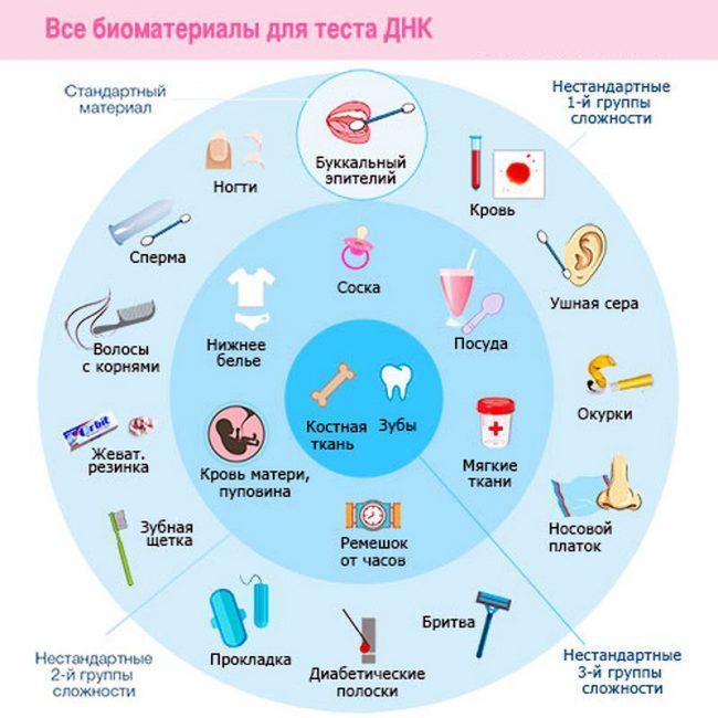 Виды биоматериалов для теста ДНК