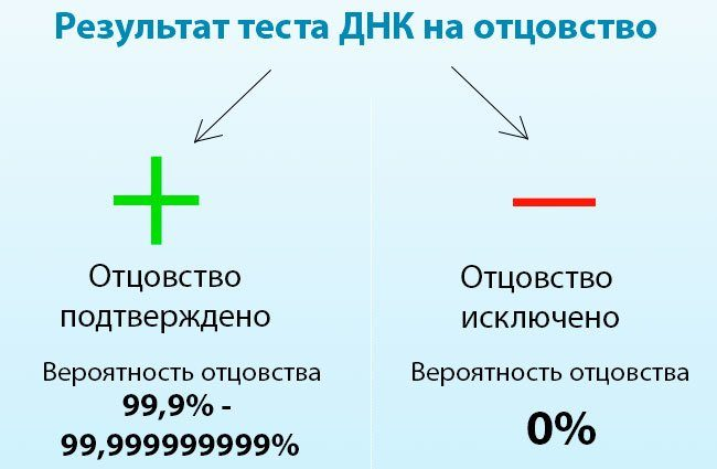 Результат теста ДНК на отцовство
