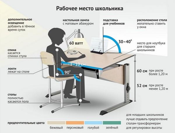 Рабочее место для школьника дома
