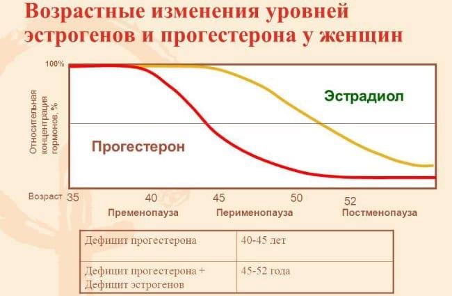 Возрастные изменения уровней эстрагенов и прогестерона у женщин