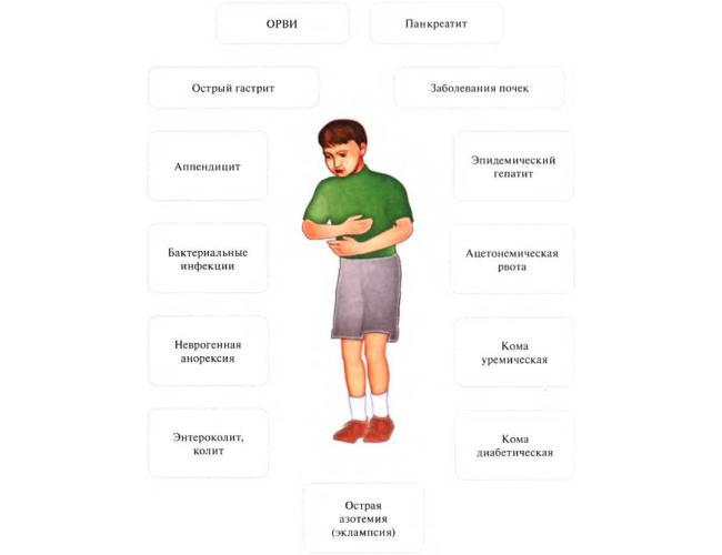 Причины рвоты у детей