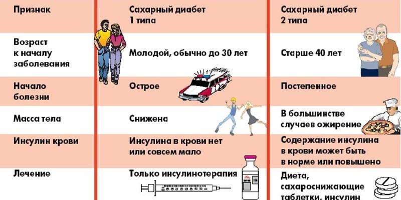 Признаки сахарного диабета 1 и 2 типов