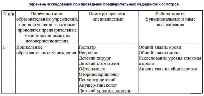 Список врачей и анализов для прохождения медосмотра для детского сада