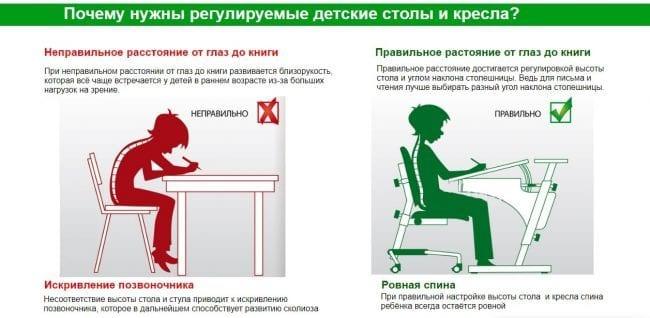 Преимущества регулируемых парт и стульев