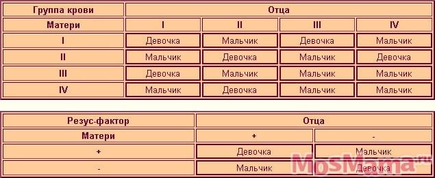 952-rasschitat-pol-rebenka-po-gruppe-kro