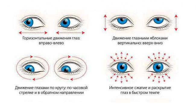 Зрительные тренировки