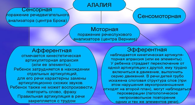 Классификация алалии