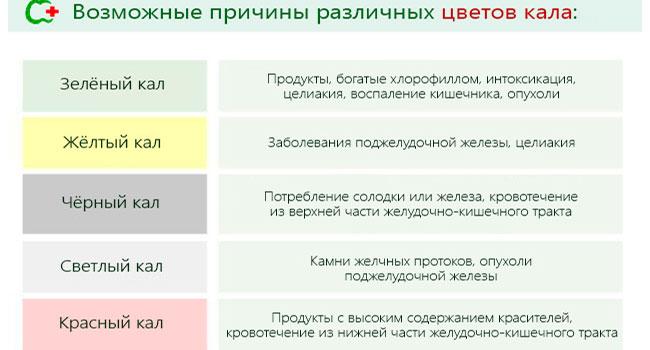 Причины изменение цвета кала