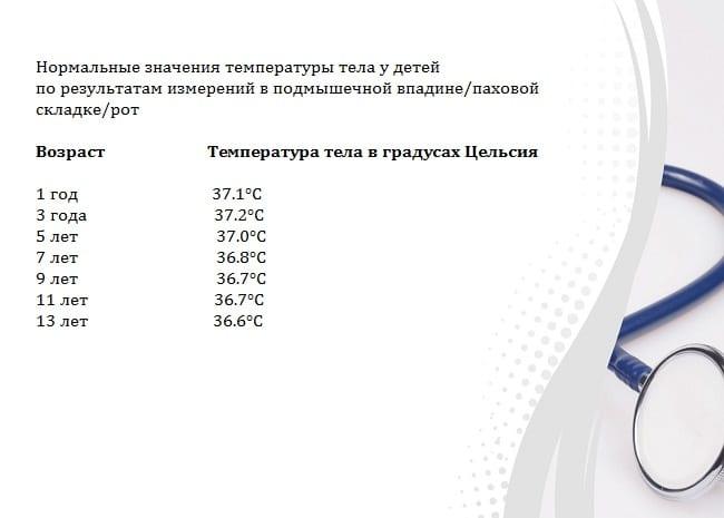 Норма температурных значений в зависимости от возраста