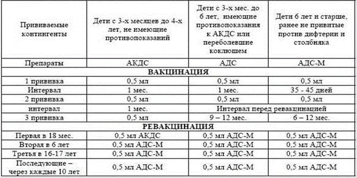 Применение вакцин АКДС и АДСМ