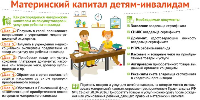 Материнский капитал детям-инвалидам