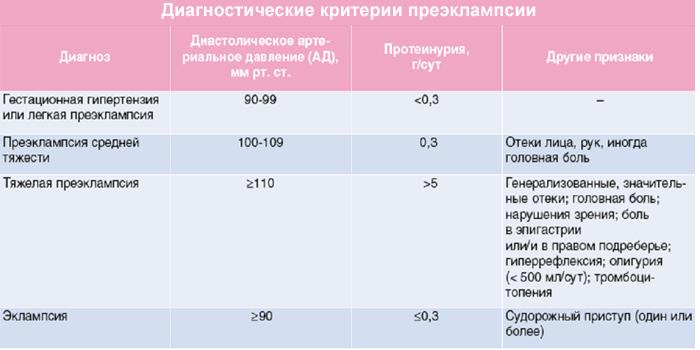 Диагностические критерии преэклампсии