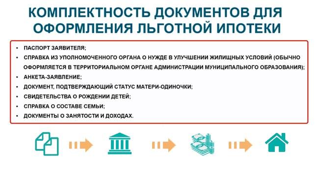 Комплектность документов для льготной ипотеки