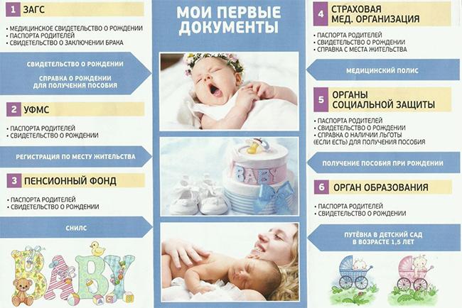 Какие документы нужно получить после рождения ребенка