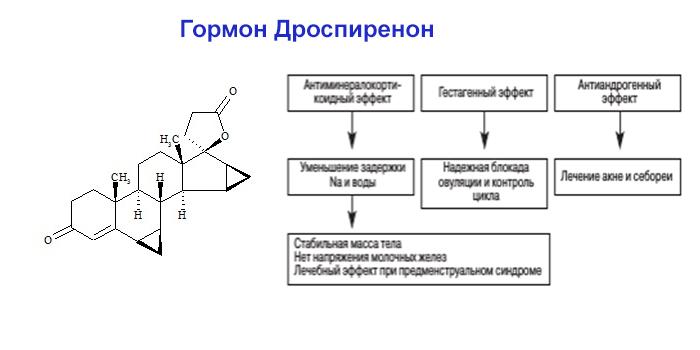 Гормон Дроспиренон