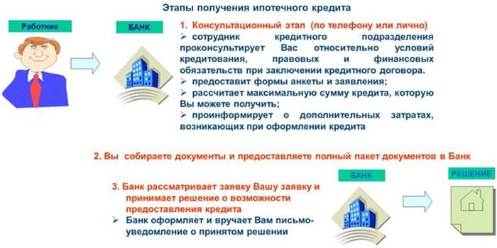 Этапы получения ипотечного кредита
