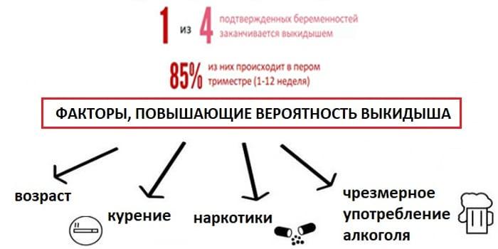 Факторы риска выкидыша