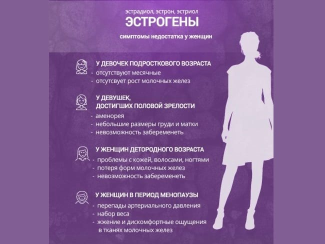 Симптомы пониженного эстрадиола у женщин