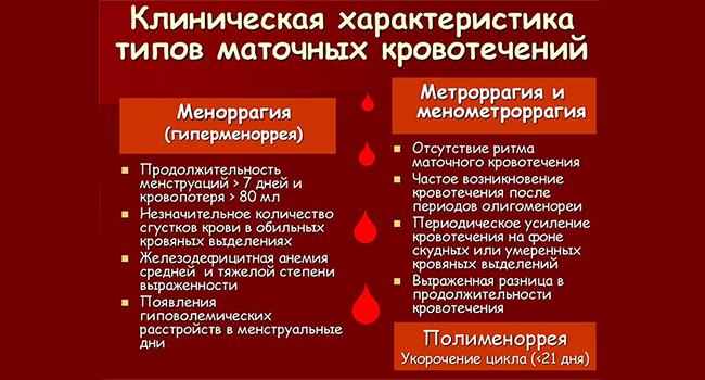 Характеристики маточных кровотечений