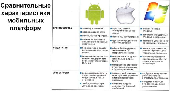 Сравнительные характеристики мобильных платформ