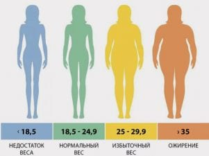 Индекс массы тела и процент жира в организме