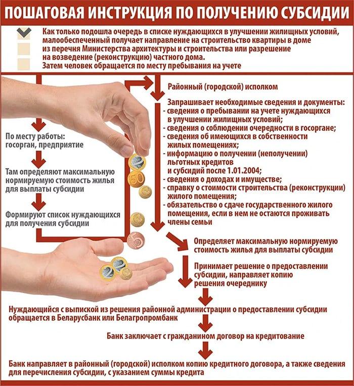 Инструкция по получению субсидии