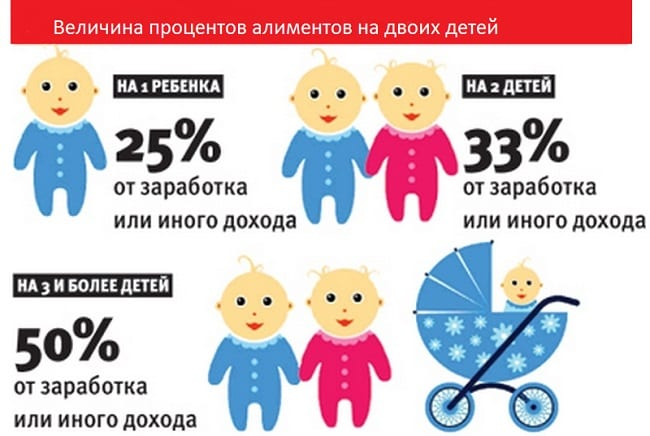 Проценты алиментов на двоих детей