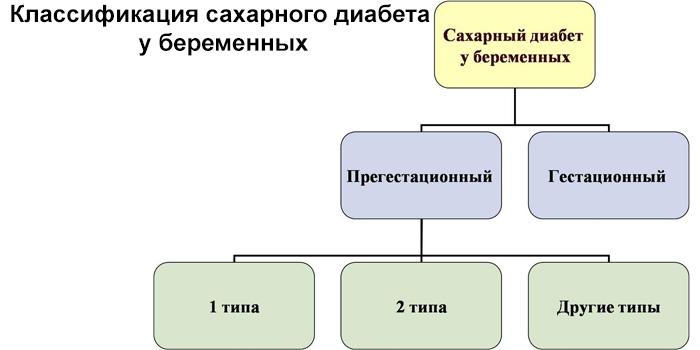 Классификация диабета у беременных