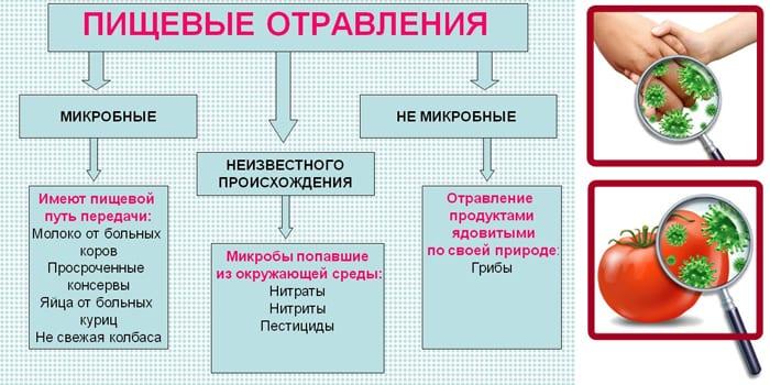 Классификация отравлений