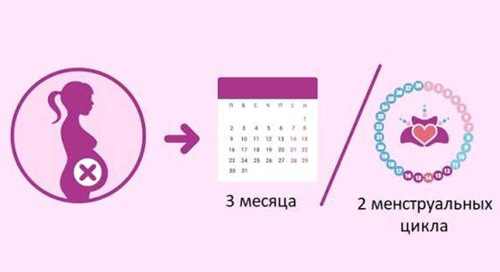 Когда планировать беременность после выкидыша