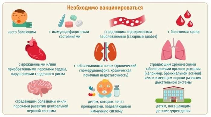 Когда прививка обязательна