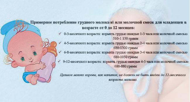 Частота кормления ребенка