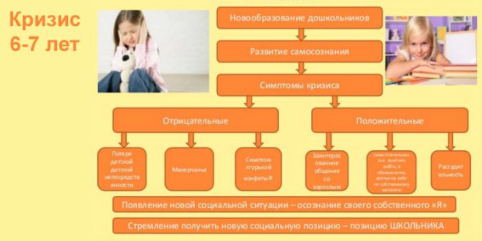 Психологические проявления в 6-7 лет
