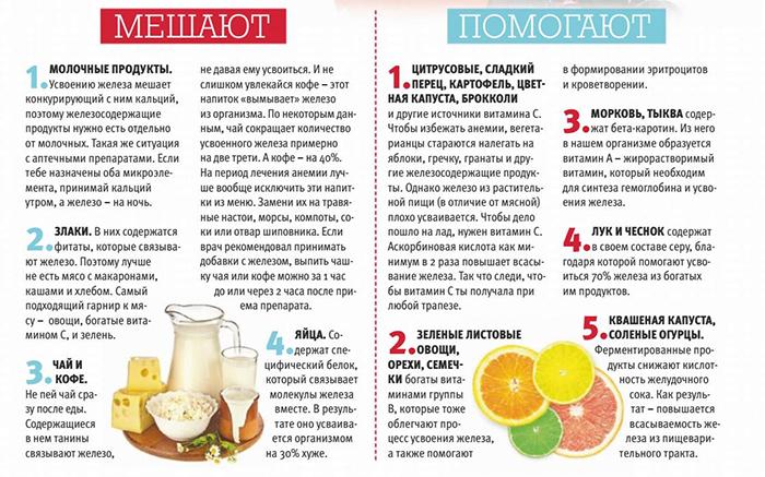 Какие продукты мешают или помогают усвоению железа